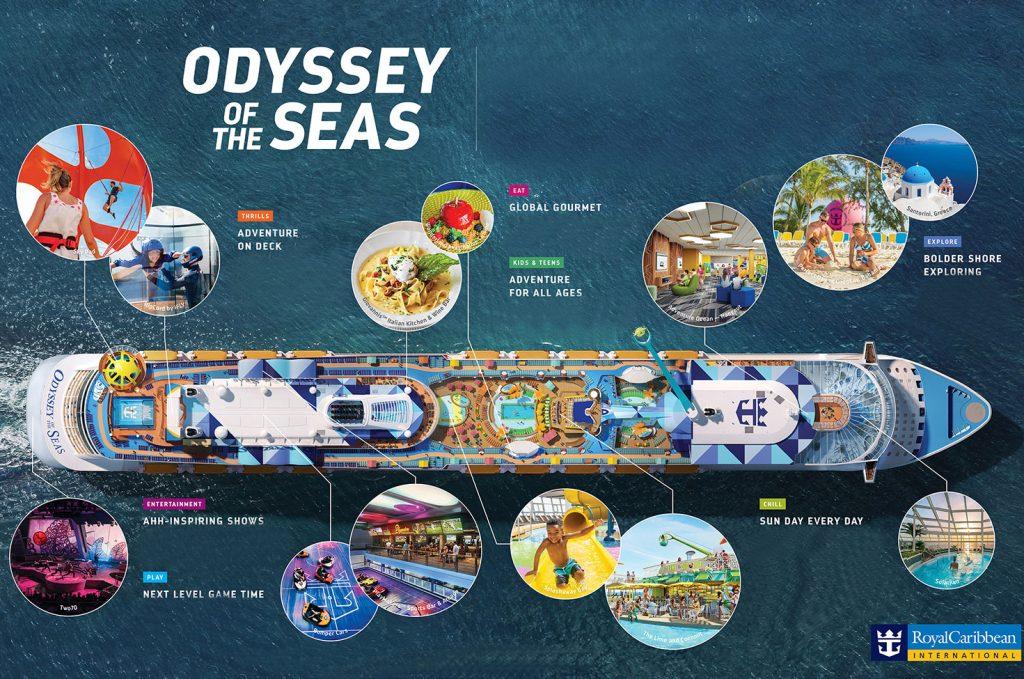 Schéma visuel 3D de l'Odyssey of the Seas